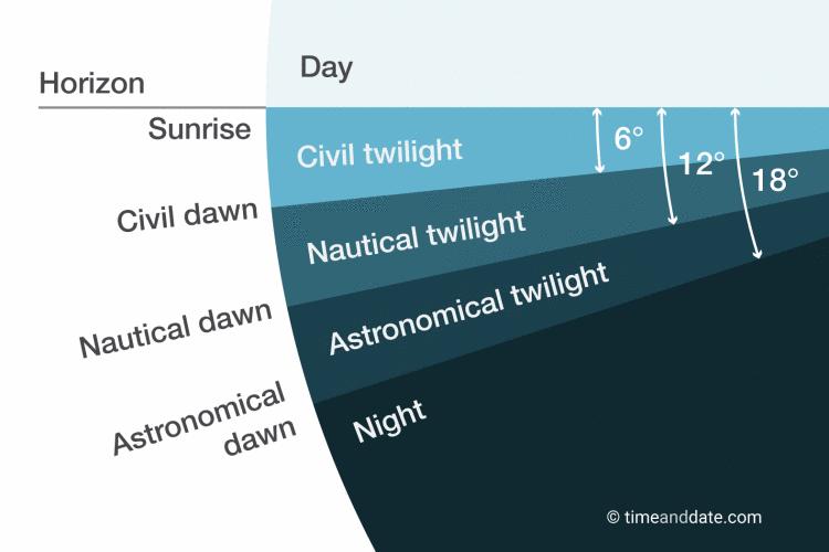 Nautical, Astronomical and Civil twilight