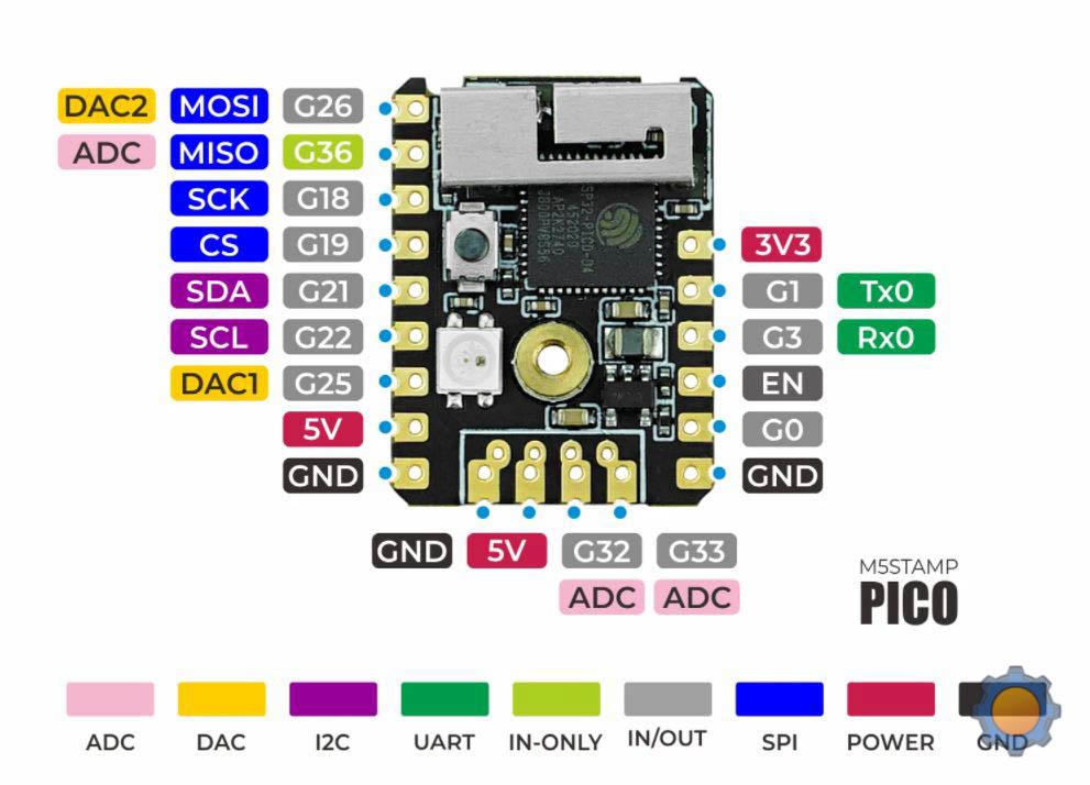 M5Stamp pin layout