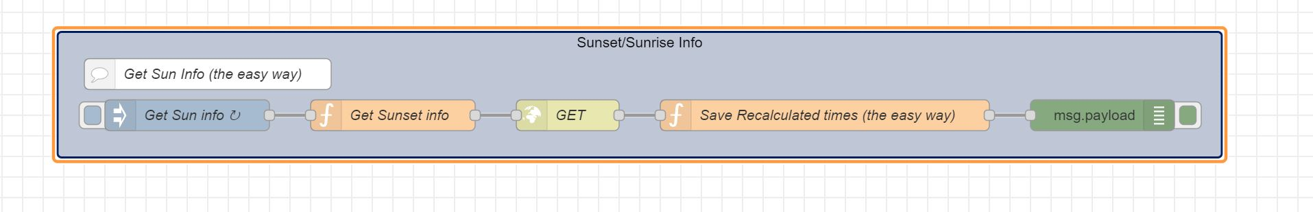 Using API to get sunset/sunrise info in NodeRED